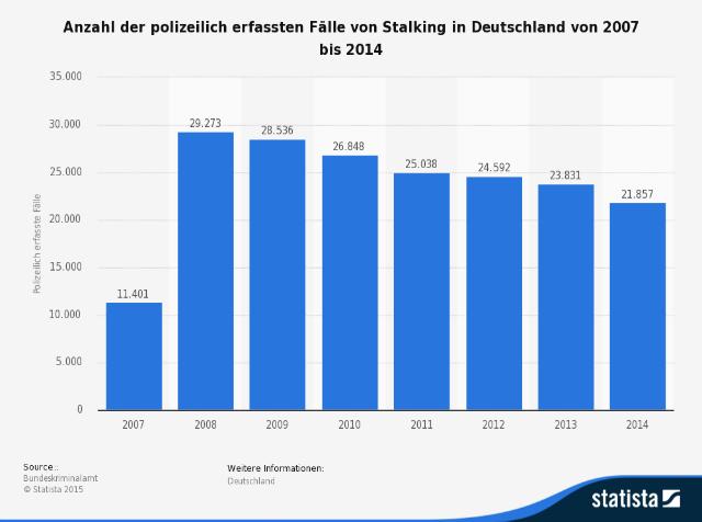 Statistik von Stalking Fällen in Deutschland